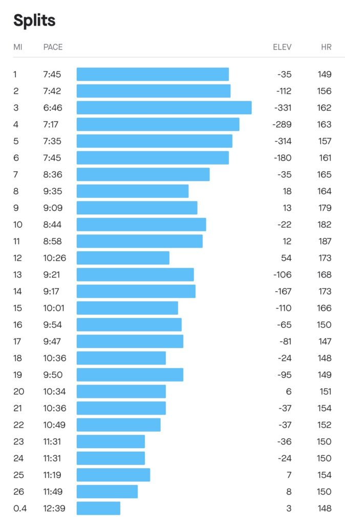 East Canyon Marathon HR Data and Splits