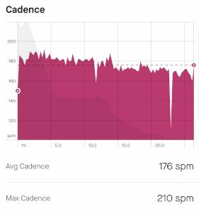 East Canyon Marathon Cadence Data