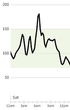 East Canyon Marathon Blood Glucose levels - a rollercoaster!